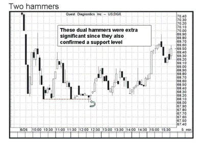 two hammer candlestick formation