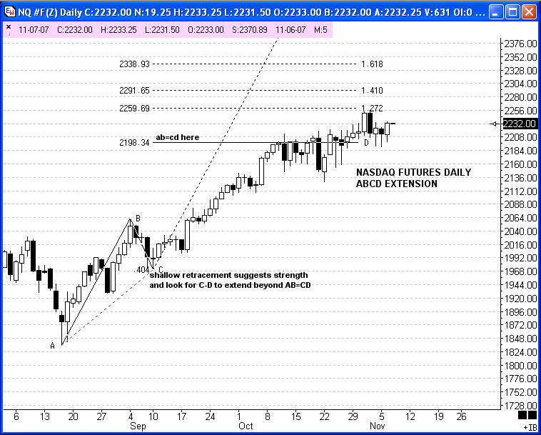 Forex chart pattern illustrations
