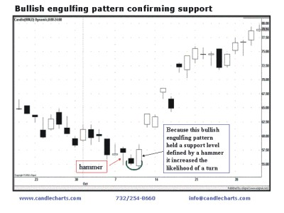 bullish engulfing pattern confirming support