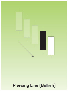 Bullish Piercing Line Japanese Candlestick Pattern