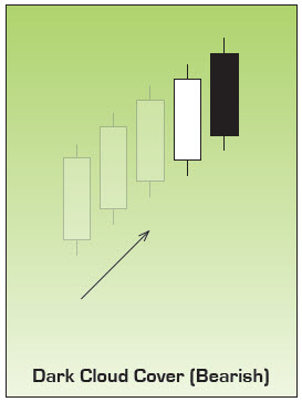 Dark Cloud Cover Japanese Candlestick Chart Pattern