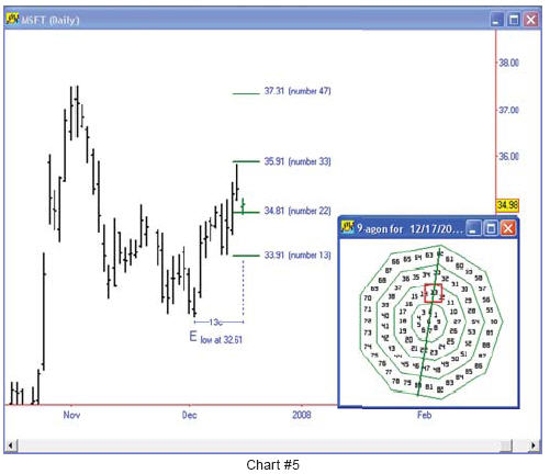 Gann's 9-Sided Numbered Square - Traders Log
