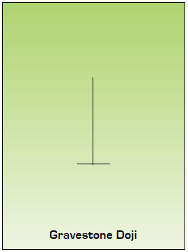Gravestone Doji Japanese Candlestick