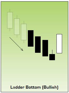 Bullish Ladder Bottom Japanese Candlestick Chart Pattern