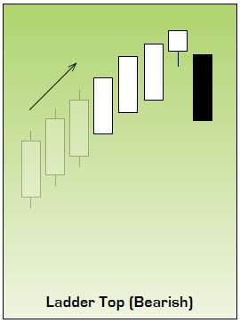 Ladder Top Japanese Candlestick Chart Pattern
