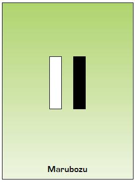 Marubozu Japanese Candlestick Chart Pattern