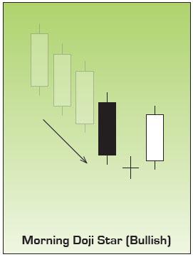 Morning Doji Star Japanese Candlestick Chart Pattern