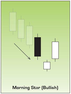 Morning Star Japanese Candlestick Chart Pattern