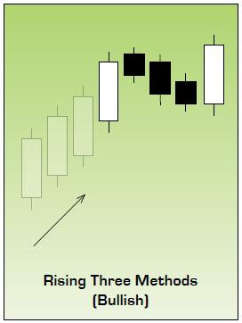 Rising Three Methods