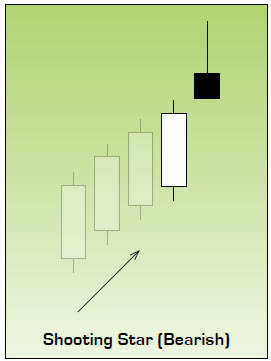 Shooting Star Japanese Candlestick Chart Pattern