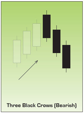 Three Black Crows Japanese Candlestick Chart Pattern