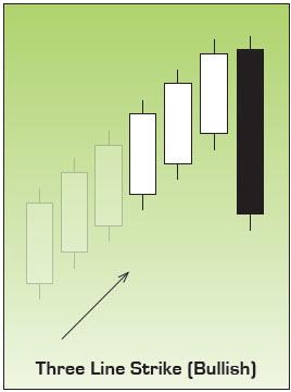 Three Line Strike Japanese Candlestick Chart Pattern