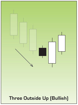 Bullish Three Outside Up Japanese Candlestick Pattern
