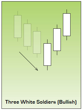 Three White Soldiers Japanese Candlestick Pattern