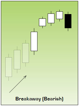 Bearish Breakaway Japanese Candlestick Chart Pattern