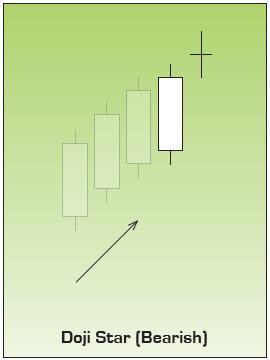 Bearish Doji Star Japanese Candlestick Chart Pattern