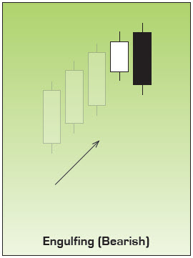 Bearish Engulfing Japanese Candlestick Pattern