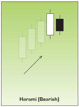 Bearish Harami Japanese Candlestick Chart Pattern