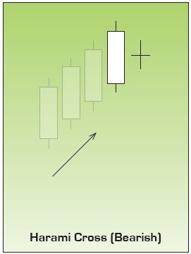 Bearish Harami Cross Japanese Candlestick Chart Pattern