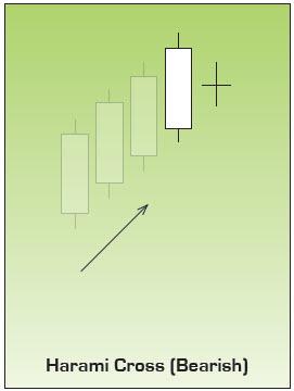 Japanese candlesticks harami