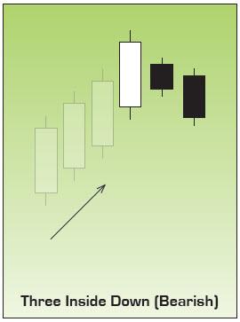 Bearish Three Inside Down Japanese Candlesticks Chart Pattern