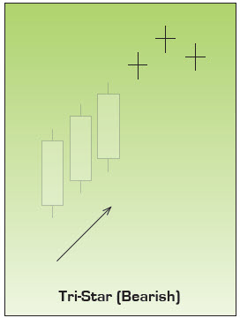 Bearish Tri Star Japanese Candlestick Chart Pattern