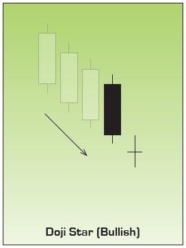 Bullish Doji Star Japanese Candlestick Chart Pattern