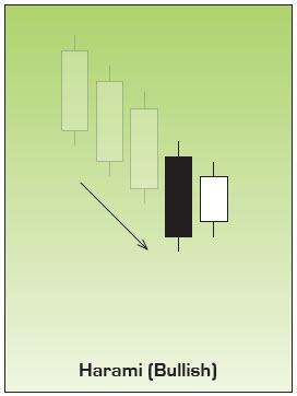 Bullish Harami Japanese Candlestick Pattern