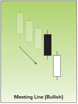 Bullish Meeting Lines Japanese Candlestick Chart Pattern