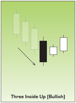 Bullish Three Inside Up Japanese Candlestick Chart Pattern