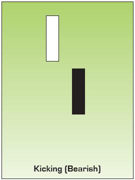Bearish Kicking Japanese Candlestick Chart Pattern