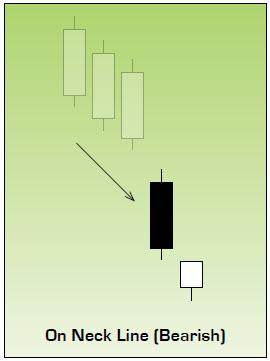 Bearish On Neck Line Japanese Candlestick Chart Pattern
