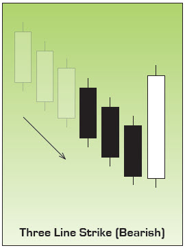 Bearish Three Line Strike Japanese Candlestick Chart Pattern