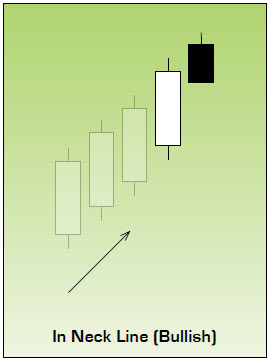 Bullish In Neck Line Japanese Candlestick Pattern