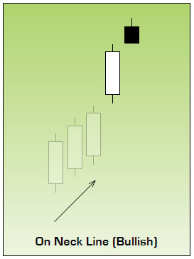 Bullish On Neck Line Japanese Candlestick Chart Pattern