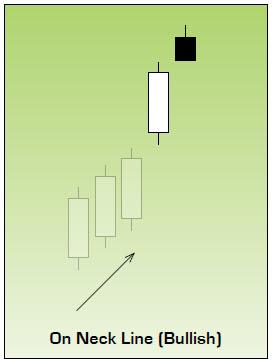 Bullish On Neck Line Japanese Candlestick Chart Pattern