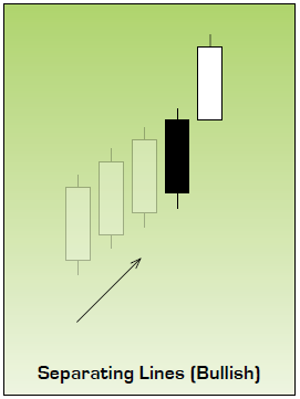 Bullish Separating Lines