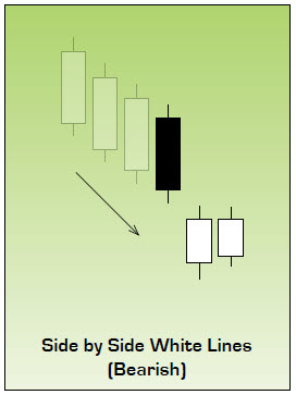 Bearish Side by Side White Lines Japanese Candlestick Pattern