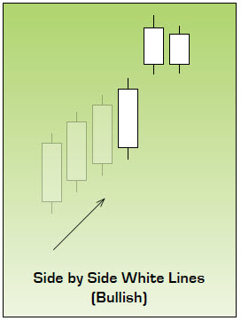 Bullish Side by Side White Lines Japanese Candlestick Pattern