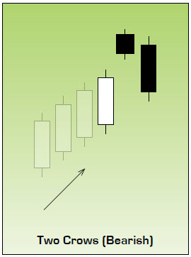 Two Crows Japanese Candlestick Chart Pattern