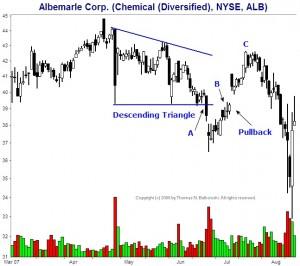 Pullback Chart Pattern