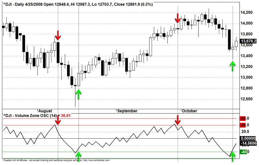 Dow Jones Industrial Average (DJI) - Daily Chart