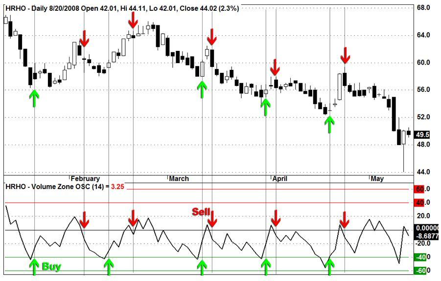 EFG-Hermes (HRHO.CA) - Daily Chart - Egyptian Exchange