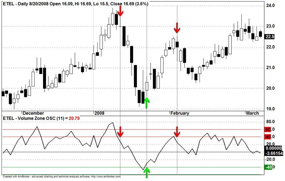 Egyptian Telecom (ETEL.CA) - Daily chart - Egyptian Exchange