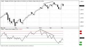 S&P500 - Weekly Chart