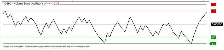 Volume Zone Oscillator