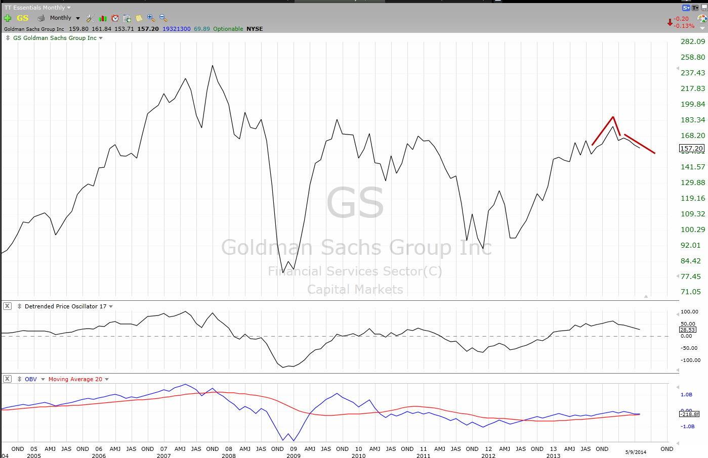 GS Monthly view