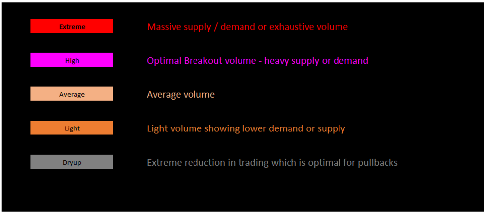 Using Volume to Make Better Trades Figure 1