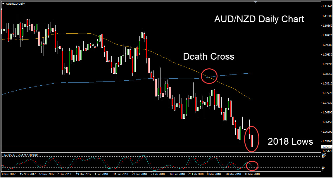 AUD/NZD